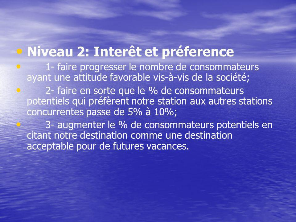 Niveau 2: Interêt et préference