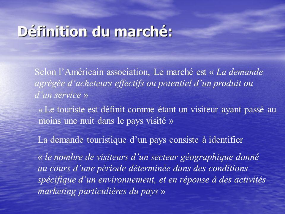 Définition du marché: