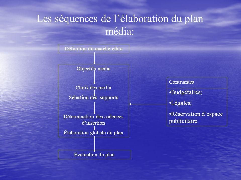 Les séquences de l'élaboration du plan média: