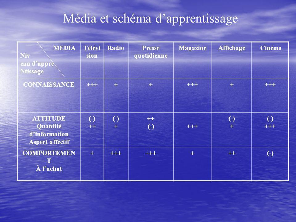 Média et schéma d'apprentissage