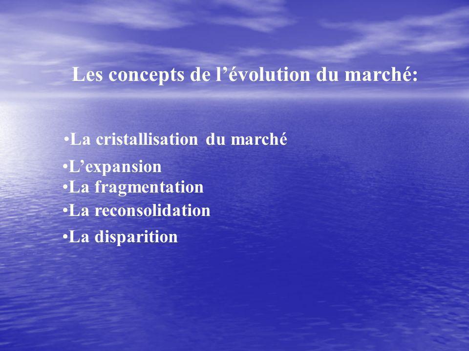 Les concepts de l'évolution du marché:
