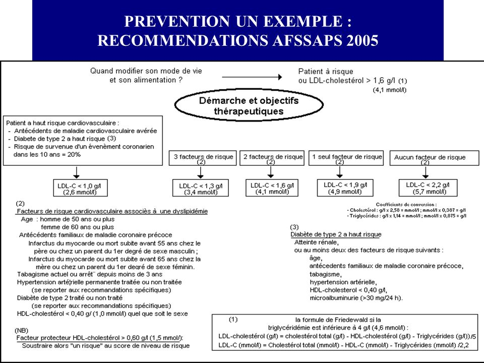 PREVENTION UN EXEMPLE : RECOMMENDATIONS AFSSAPS 2005