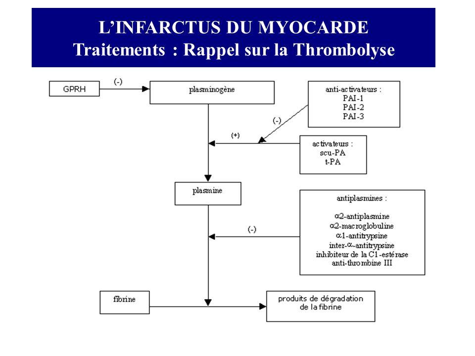 L'INFARCTUS DU MYOCARDE Traitements : Rappel sur la Thrombolyse
