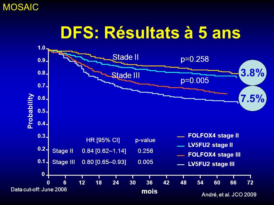 DFS: Résultats à 5 ans 3.8% 7.5% MOSAIC Stade II p=0.258 Stade III