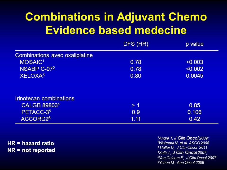 Combinations in Adjuvant Chemo Evidence based medecine