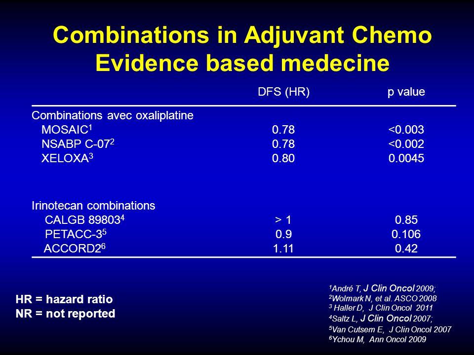 Combinations in Adjuvant Chemo Evidence based medecine