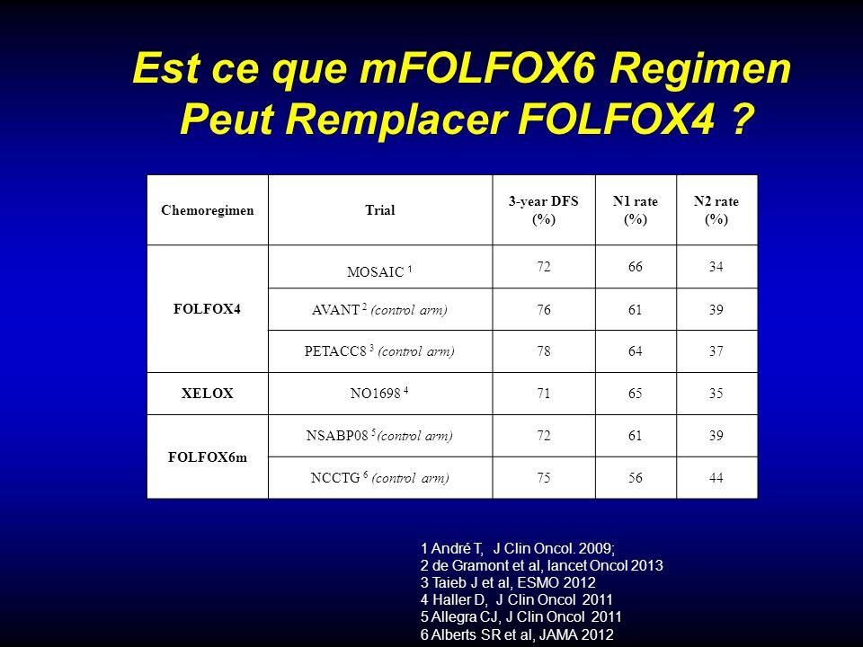 Est ce que mFOLFOX6 Regimen