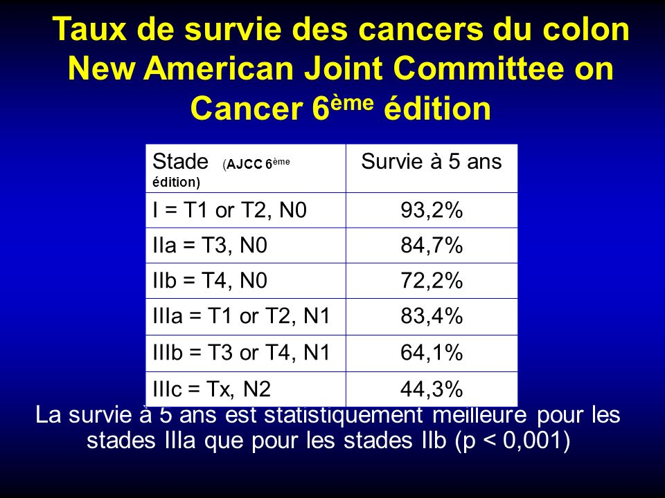 Taux de survie des cancers du colon New American Joint Committee on Cancer 6ème édition