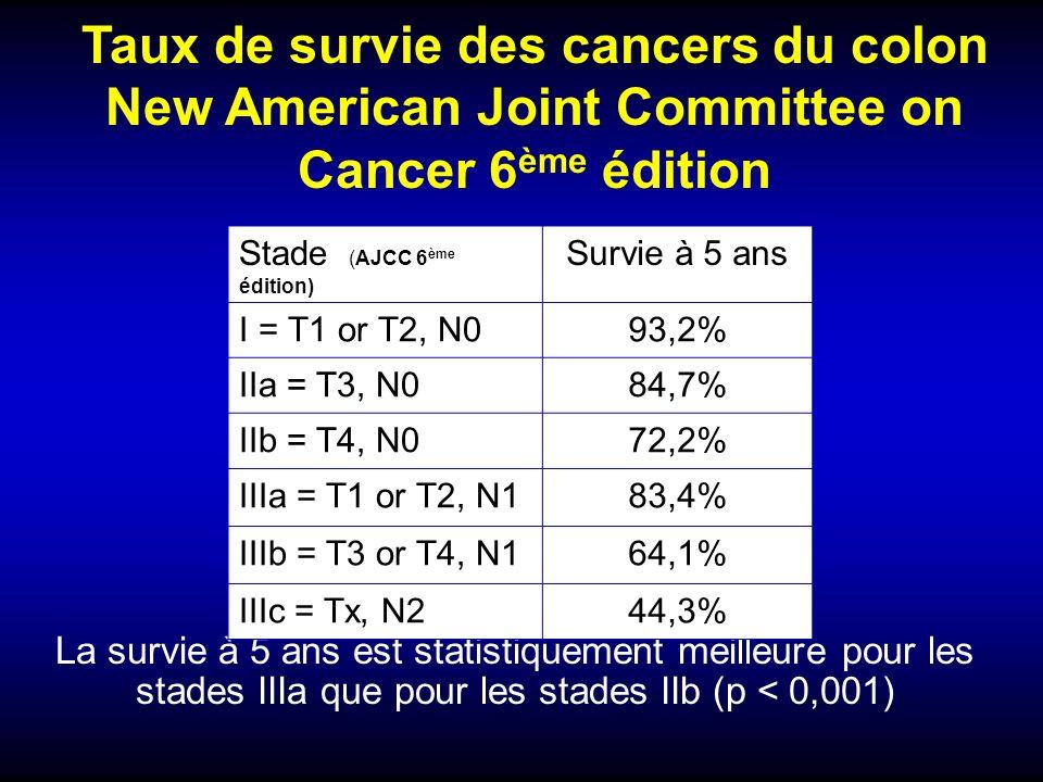 Taux de survie des cancers du colon New American Joint Committee on Cancer 6ème édition