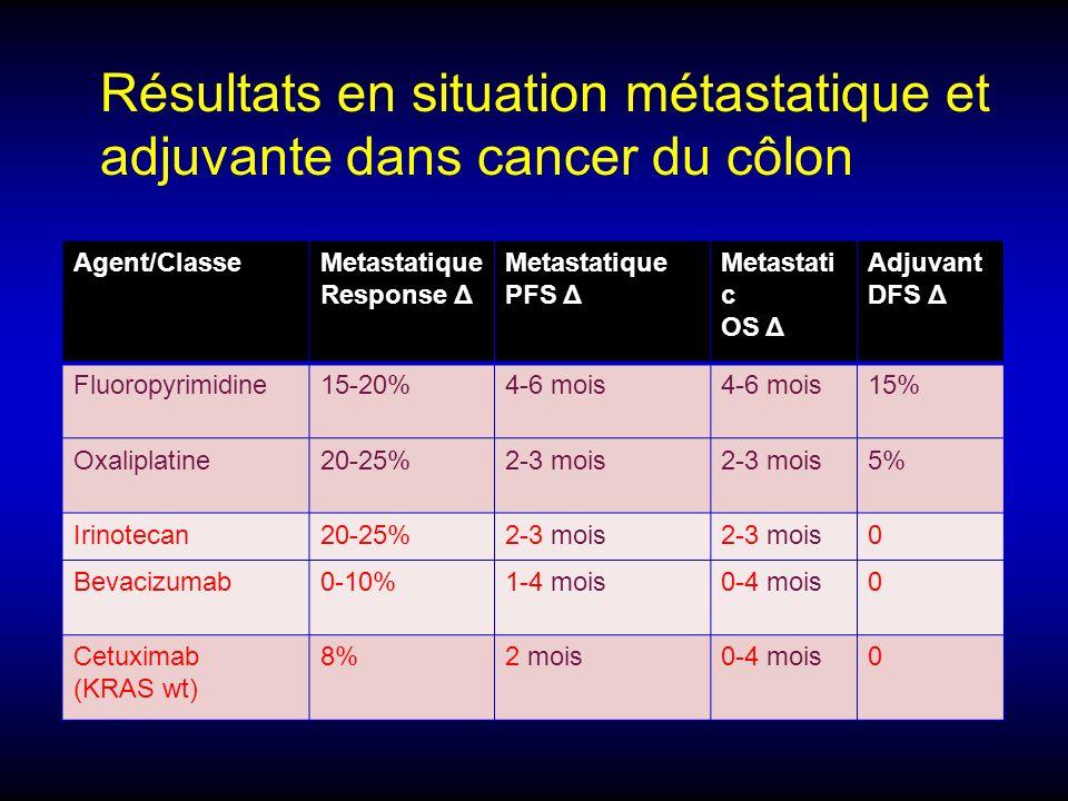 Résultats en situation métastatique et adjuvante dans cancer du côlon
