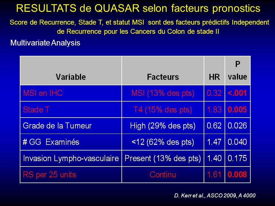 RESULTATS de QUASAR selon facteurs pronostics Score de Recurrence, Stade T, et statut MSI sont des facteurs prédictifs Independent de Recurrence pour les Cancers du Colon de stade II