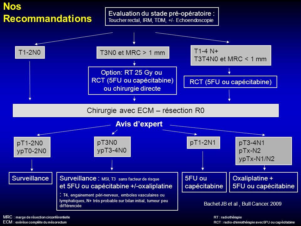 Nos Recommandations Chirurgie avec ECM – résection R0 Avis d'expert