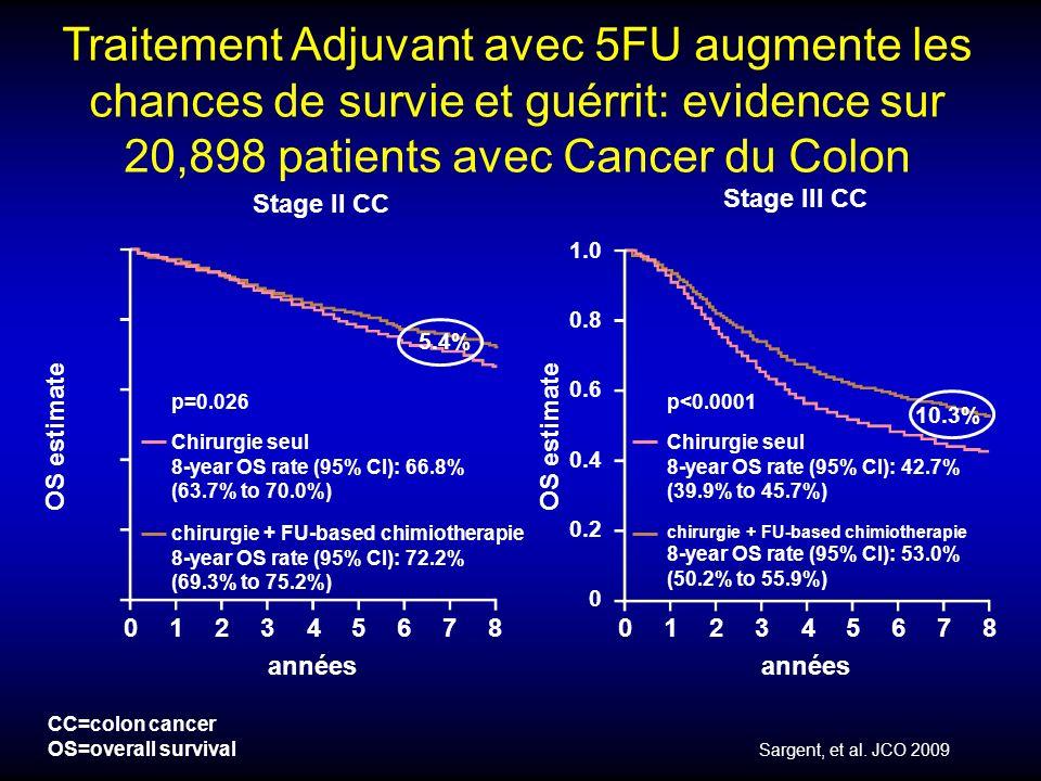 Traitement Adjuvant avec 5FU augmente les chances de survie et guérrit: evidence sur 20,898 patients avec Cancer du Colon