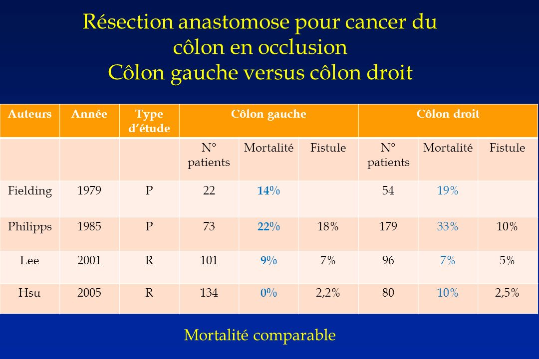 Résection anastomose pour cancer du côlon en occlusion