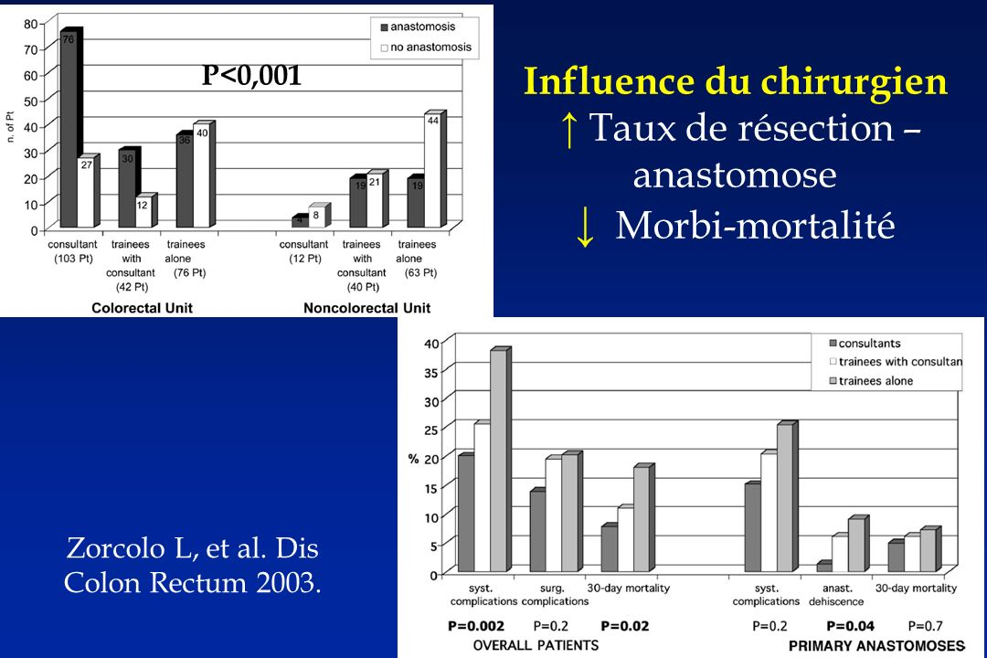 Influence du chirurgien