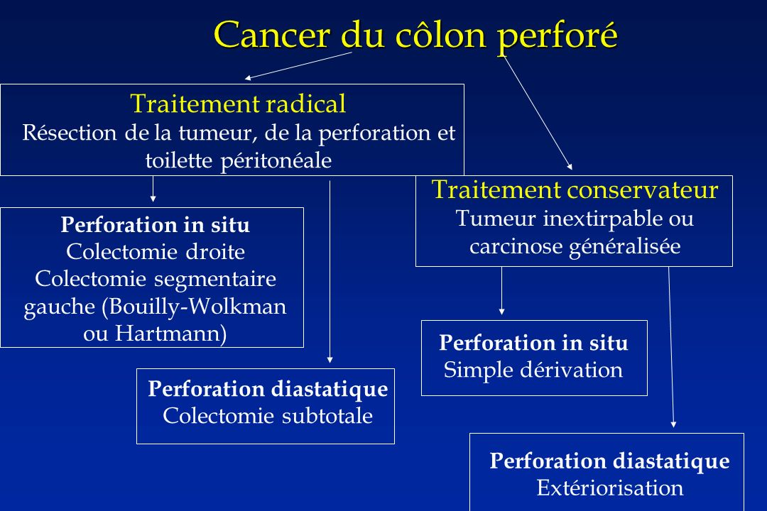 Cancer du côlon perforé