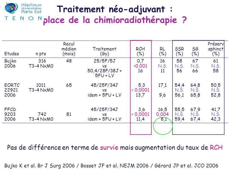 Traitement néo-adjuvant : place de la chimioradiothérapie