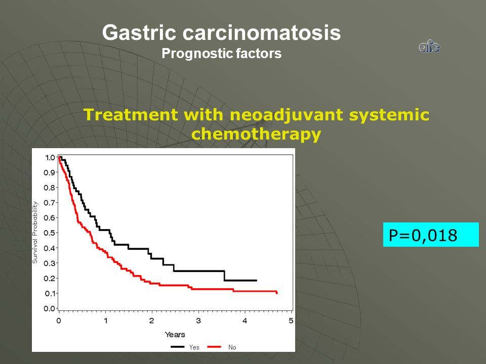 Gastric carcinomatosis Prognostic factors