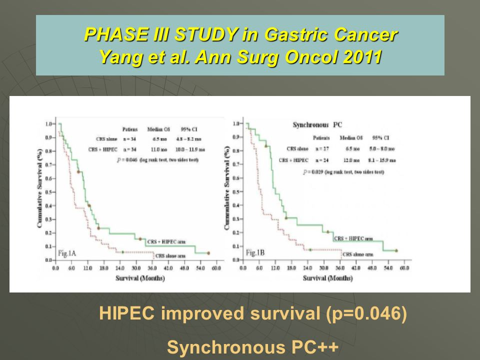 PHASE III STUDY in Gastric Cancer Yang et al. Ann Surg Oncol 2011