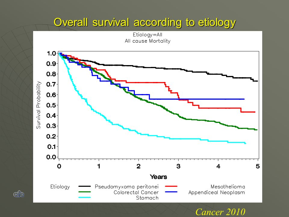 Overall survival according to etiology