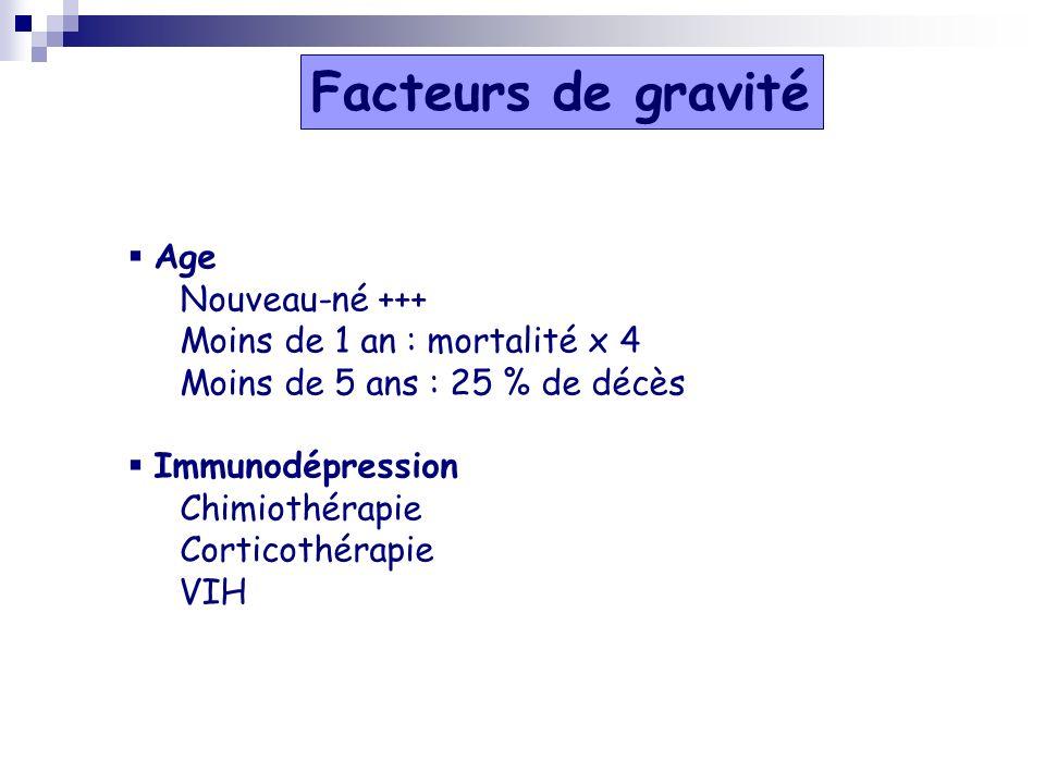 Facteurs de gravité Age Nouveau-né +++ Moins de 1 an : mortalité x 4