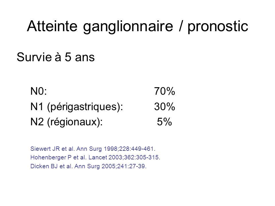 Atteinte ganglionnaire / pronostic