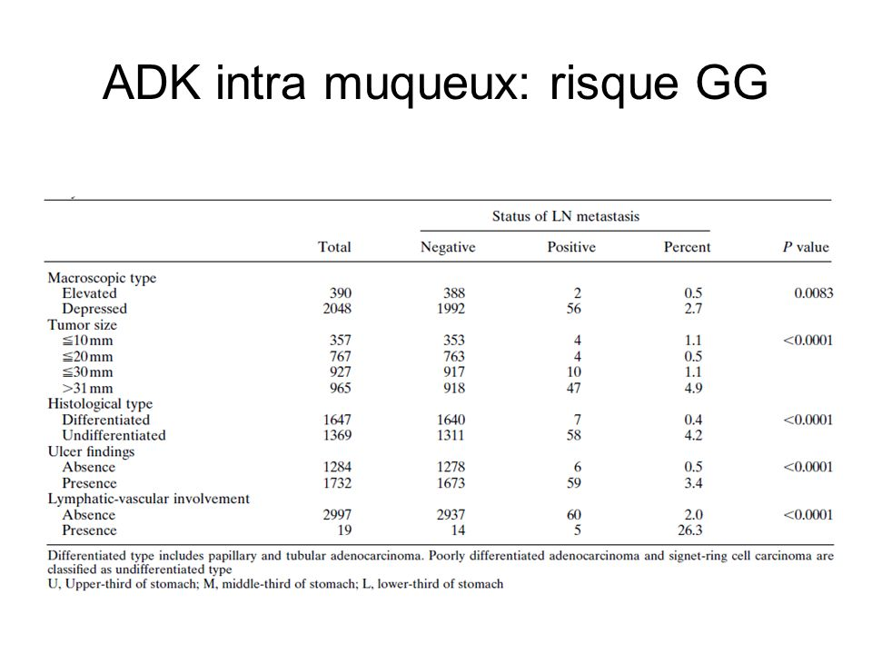 ADK intra muqueux: risque GG