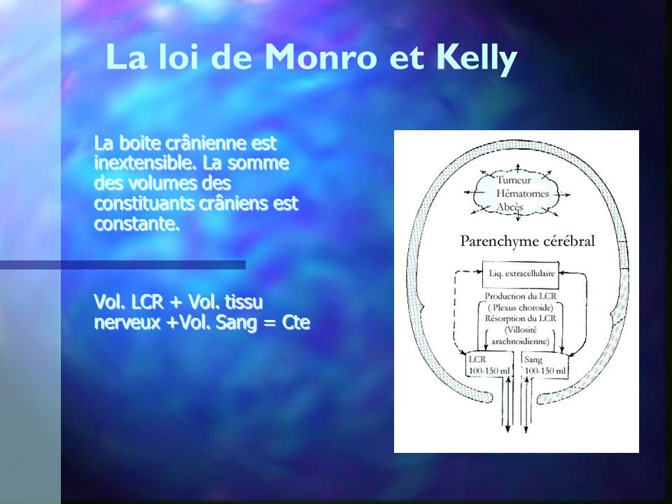 La loi de Monro et Kelly