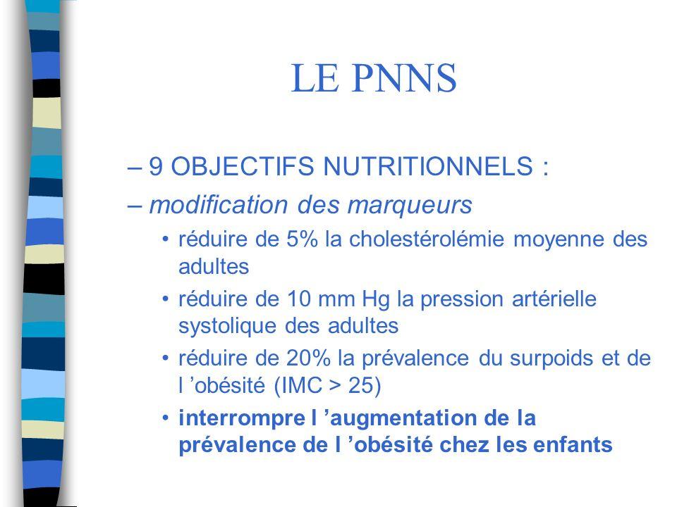 LE PNNS 9 OBJECTIFS NUTRITIONNELS : modification des marqueurs