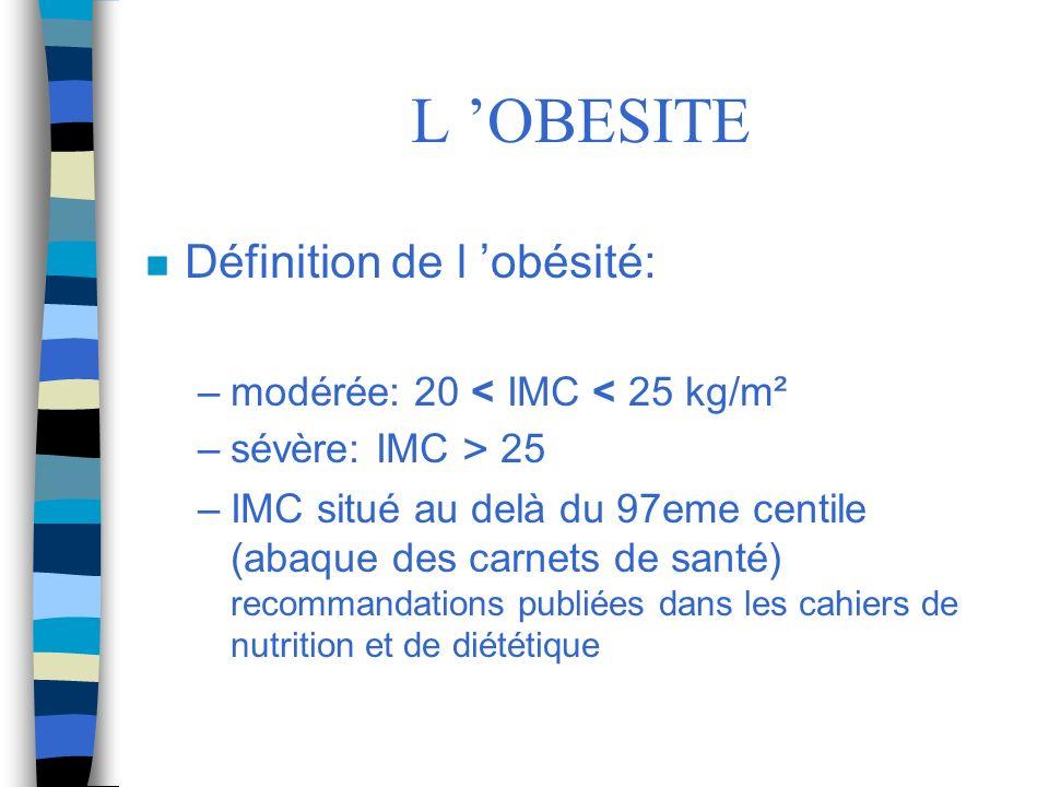 L 'OBESITE Définition de l 'obésité: