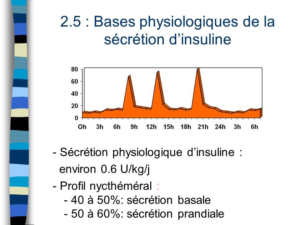2.5 : Bases physiologiques de la sécrétion d'insuline
