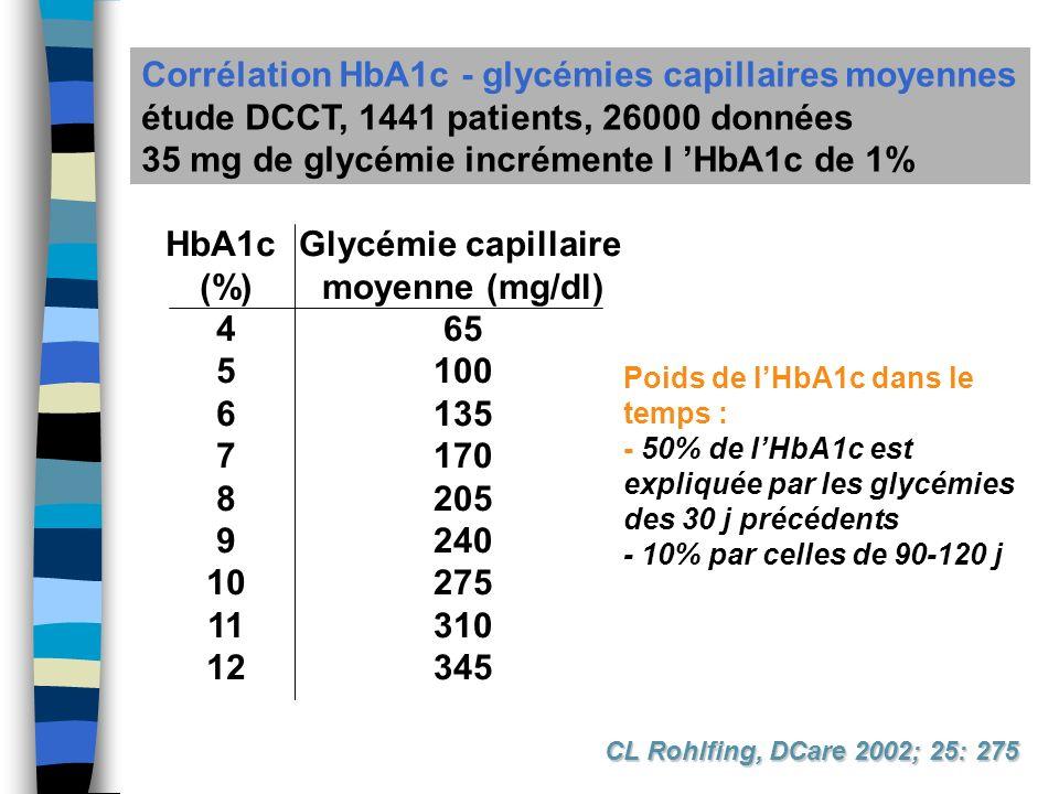 Glycémie capillaire moyenne (mg/dl)