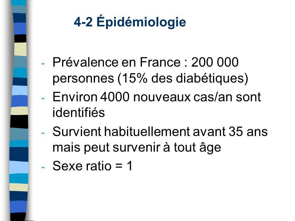 Prévalence en France : 200 000 personnes (15% des diabétiques)