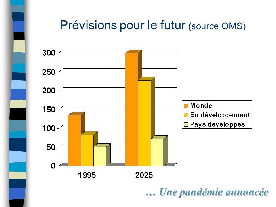 Prévisions pour le futur (source OMS)