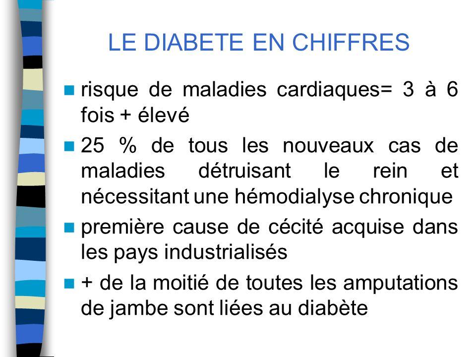 LE DIABETE EN CHIFFRES risque de maladies cardiaques= 3 à 6 fois + élevé.