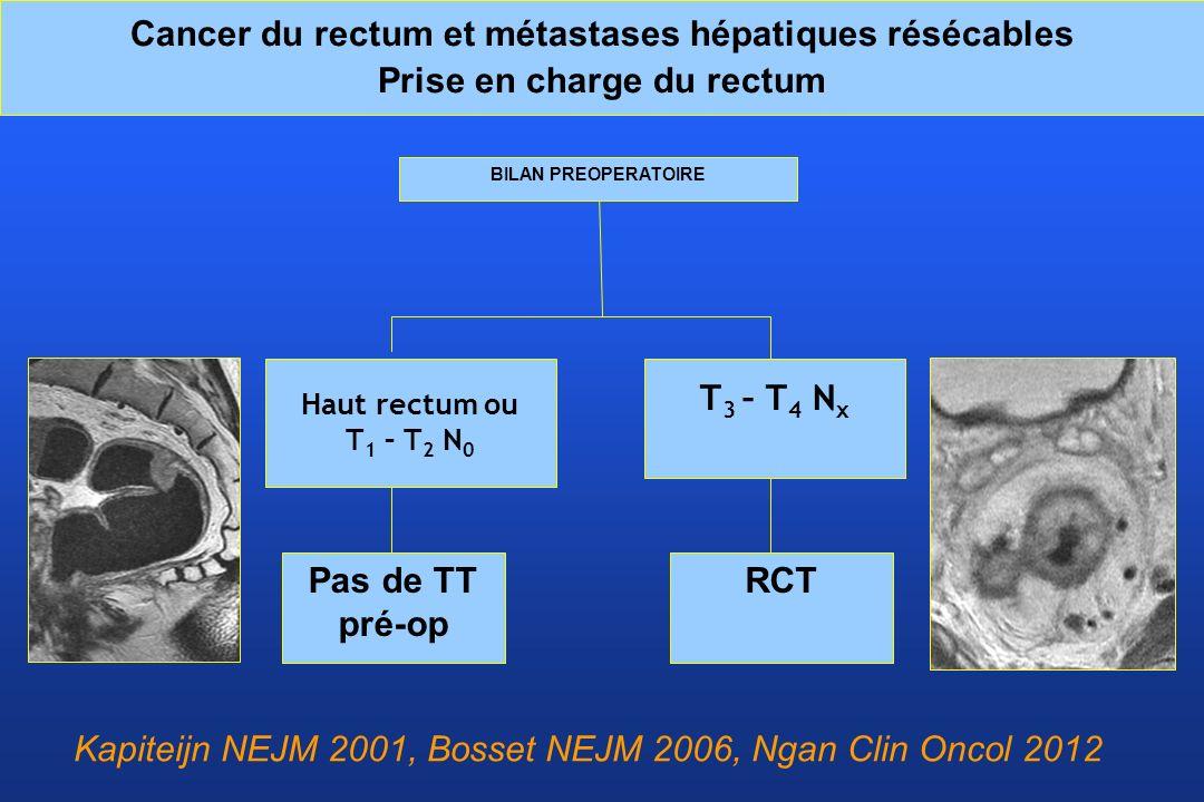 Kapiteijn NEJM 2001, Bosset NEJM 2006, Ngan Clin Oncol 2012