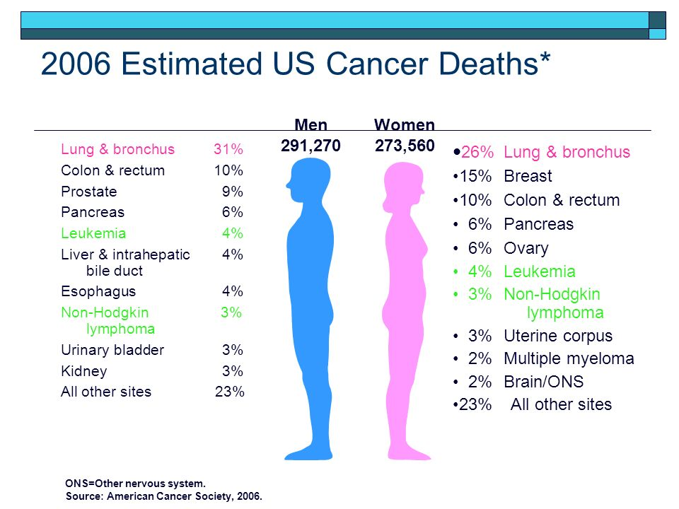 2006 Estimated US Cancer Deaths*