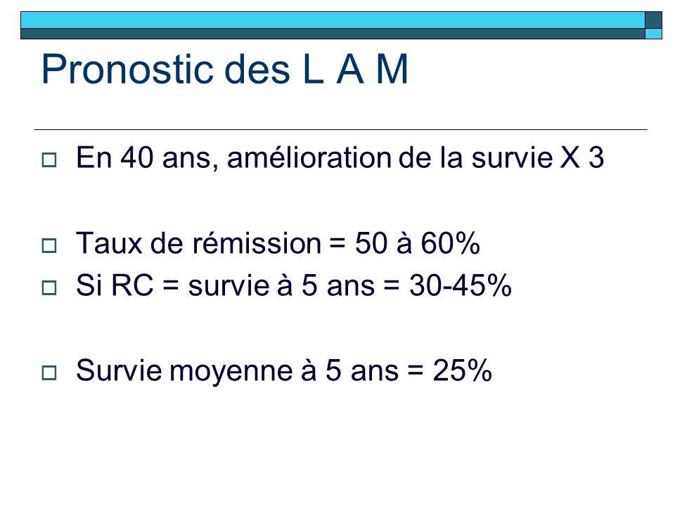 Pronostic des L A M En 40 ans, amélioration de la survie X 3