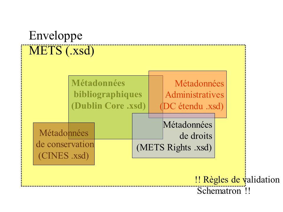 Enveloppe METS (.xsd) Métadonnées Métadonnées Administratives
