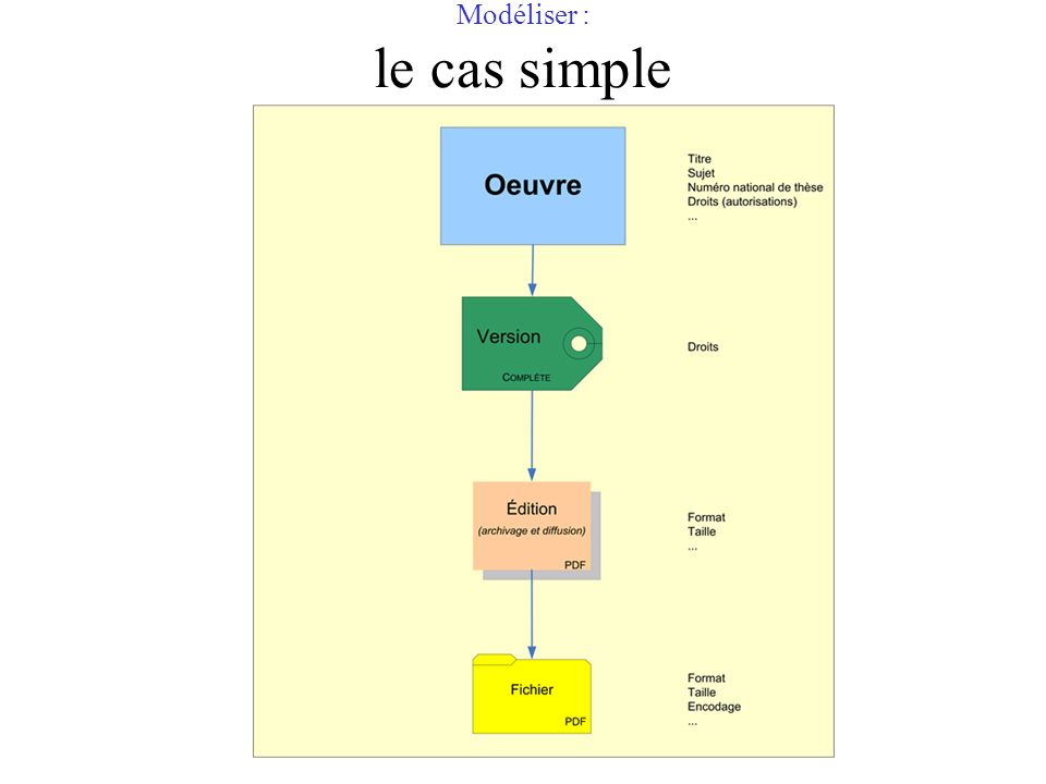 Modéliser : le cas simple