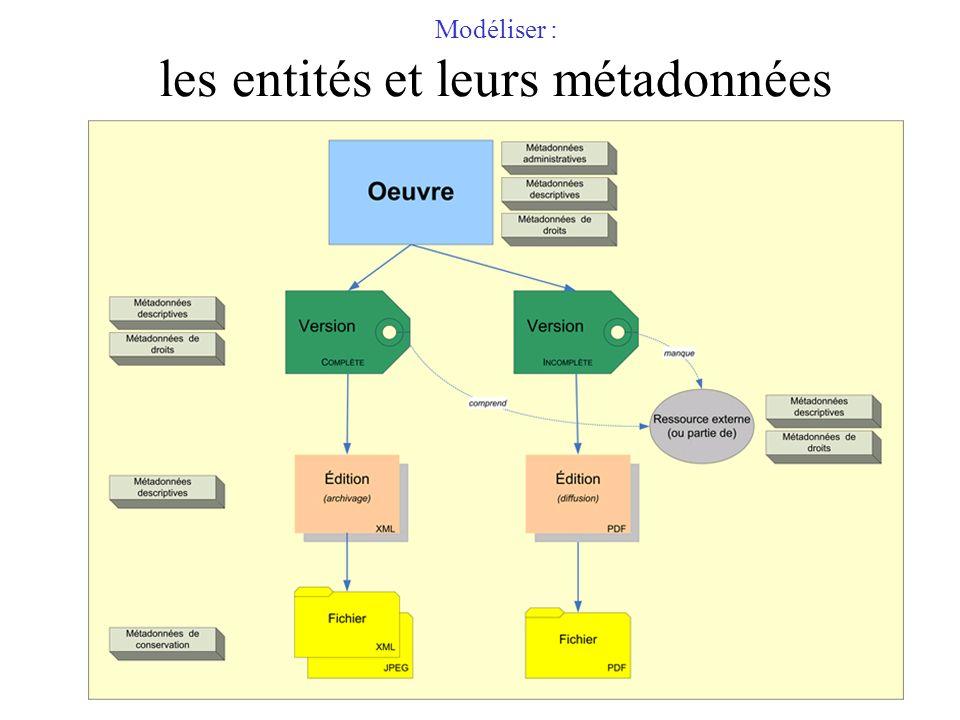 Modéliser : les entités et leurs métadonnées