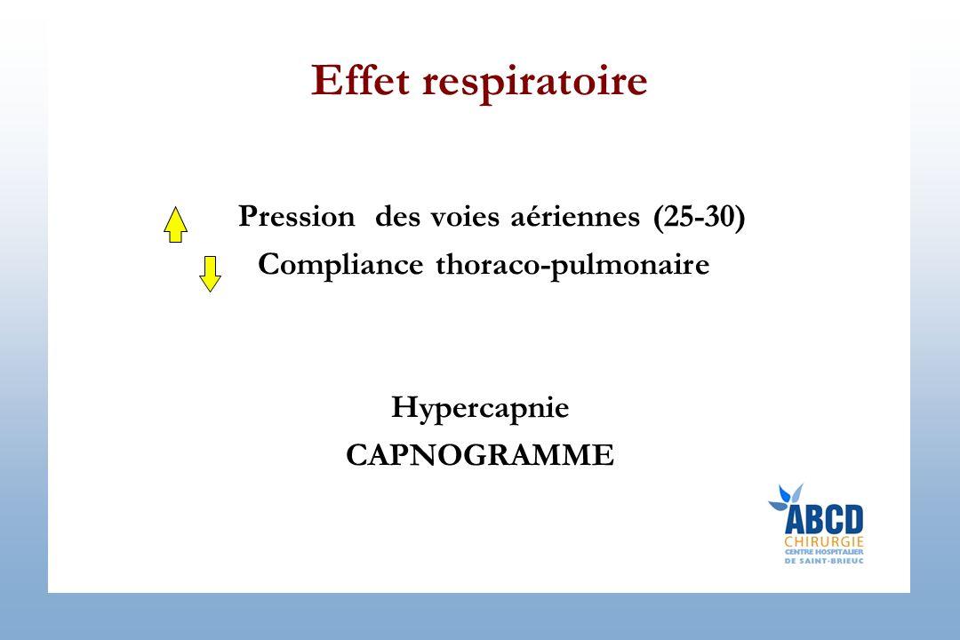Pression des voies aériennes (25-30) Compliance thoraco-pulmonaire