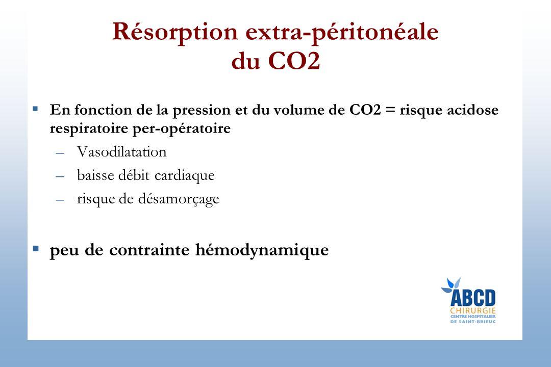 Résorption extra-péritonéale du CO2