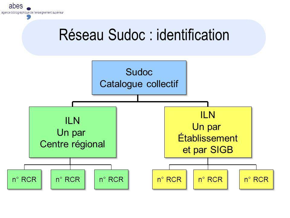 Réseau Sudoc : identification