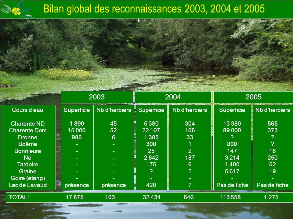 Bilan global des reconnaissances 2003, 2004 et 2005