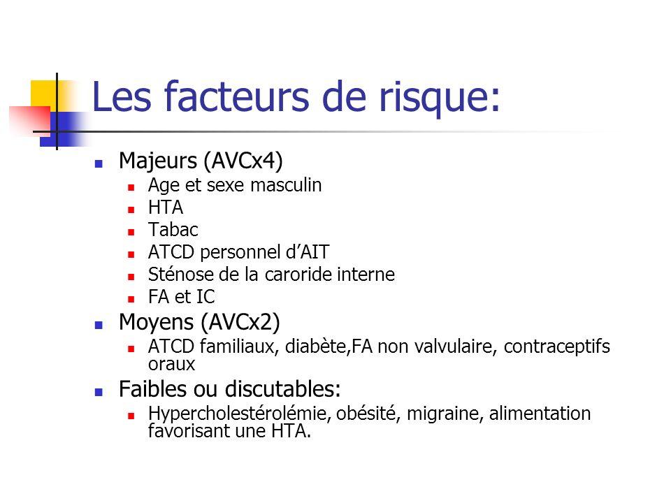 Les facteurs de risque: