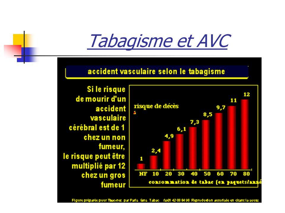 Tabagisme et AVC
