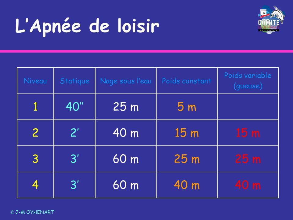 L'Apnée de loisir 40 m 60 m 3' 4 25 m 3 15 m 2' 2 5 m 40'' 1
