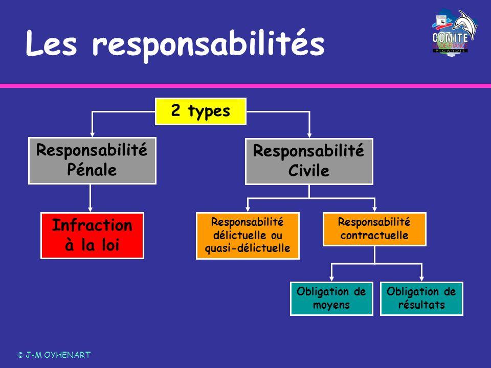 Les responsabilités 2 types Responsabilité Pénale