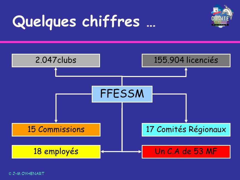 Quelques chiffres … FFESSM 2.047clubs 155.904 licenciés 15 Commissions